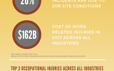 [Infographic] Safety Fast Facts for National Safety Month